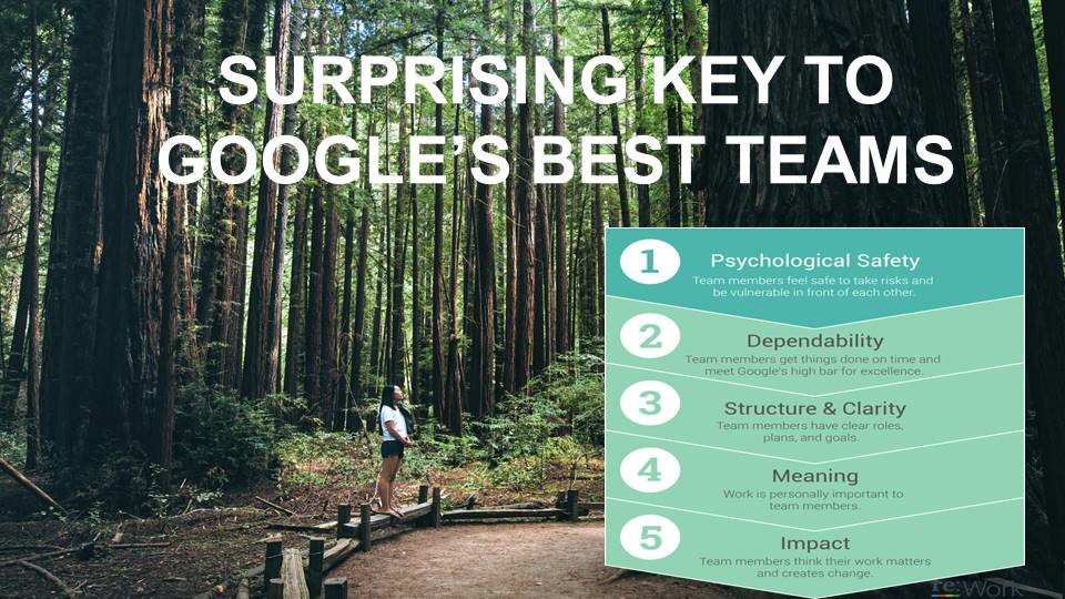 Surprising Key To Googles Best Teams