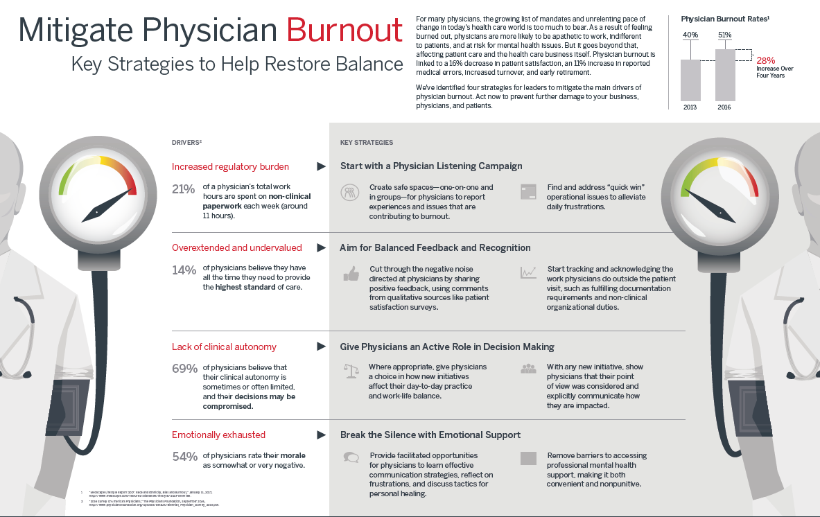 Mitigate Physician Burnout
